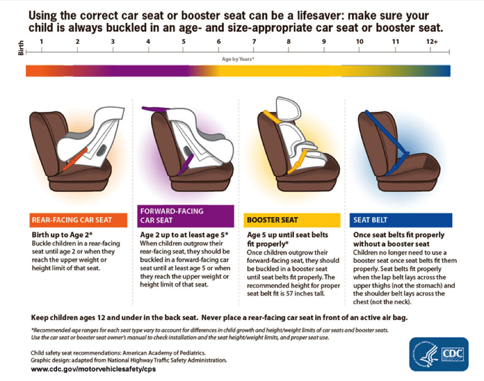 car seat sizing